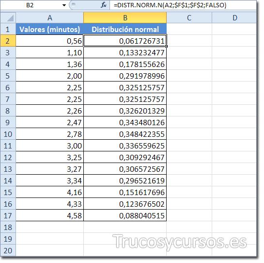 Hoja Excel con rango B2:B17 con función DISTR.NORM.N