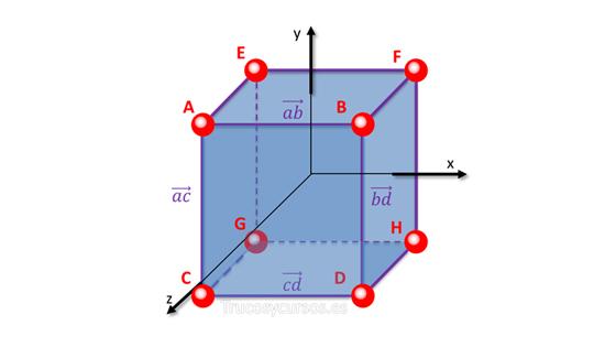 Representar un Gráfico Excel con figuras geométricas