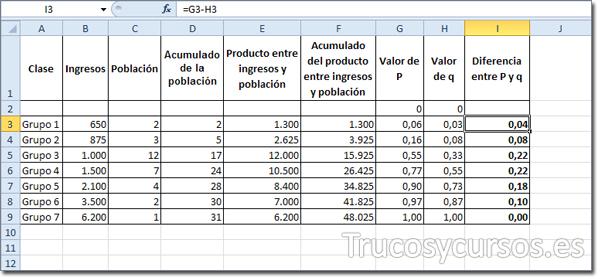 Columna I con el valor diferencia enter P y q