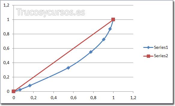 Resultado del gráfico con el coeficiente de Gini y la Curva de Lorenz