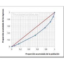 El Coeficiente de Gini y la Curva de Lorenz en Excel