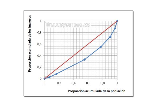 El Coeficiente de Gini y la Curva de Lorenz en Excel con diseño y formato