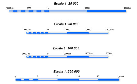 Diseño de Mapa: Mostrando barras de escala 1:25000, 1:50000, 1:100000 y 1:250000