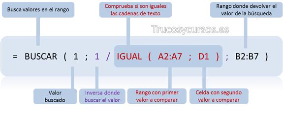 Función Excel anidada: =BUSCAR(1;1/IGUAL(A2:A7;D1);B2:B7)