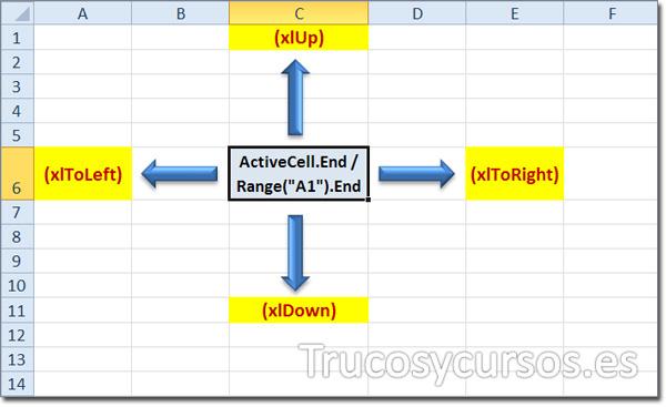 Ir a la última celda con datos o primera celda vacía en Excel: xlUp, xlToRight, xlToLeft y xlDown