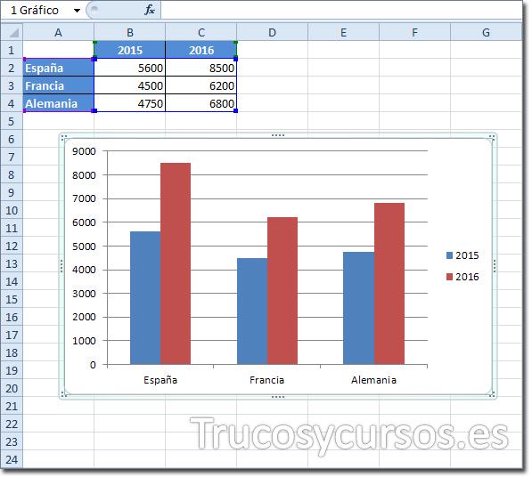Hoja Excel con gráfico y su origen de datos