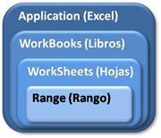 Objetos, colecciones, métodos (VBA Excel): Jerarquía Application contiene Workbooks que contiene Worksheets que contiene Range