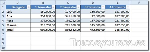 Hoja Excel: Con tabla de Excel en el rango A1:E6