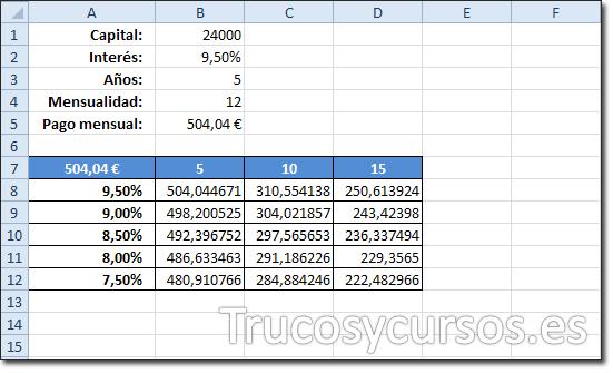Hoja Excel: Con tabla de datos en el rango A7:D12