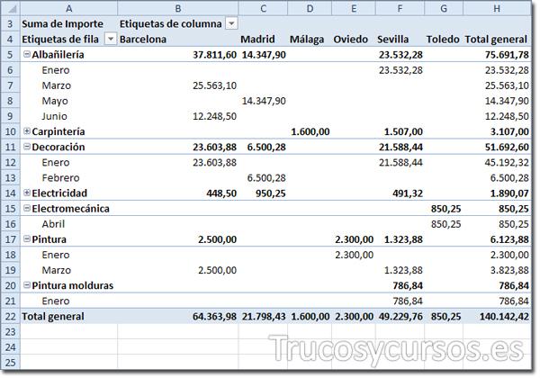 Hoja Excel: Con tabla dinámica en el rango A3:H22