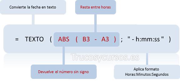 Funeción Excel anidada =TEXTO(ABS(B3-A3);'-h:mm:ss')