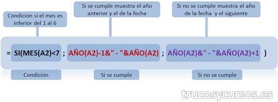 Vencimiento bianual en Excel: Función anidada, =SI(MES(A2)<7;AÑO(A2)-1&#038;'' &#8212; ''&#038;AÑO(A2);AÑO(A2)&#038;'' &#8212; ''&#038;AÑO(A2)+1)