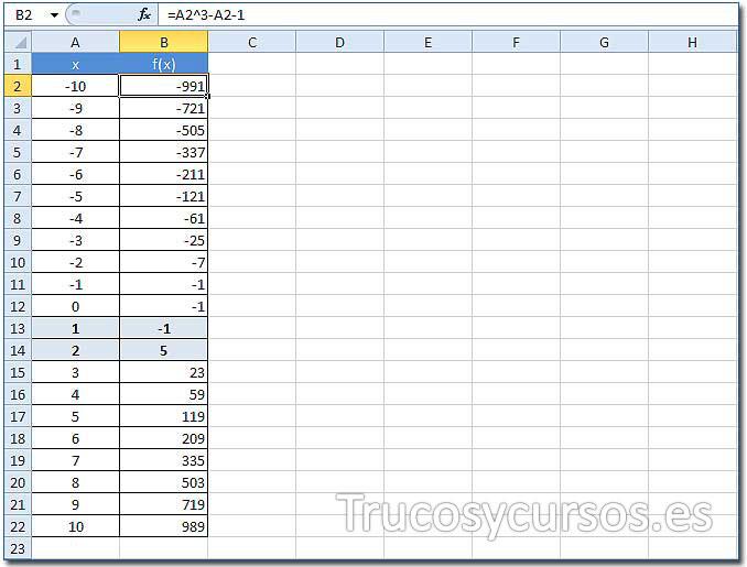 Método numérico Bisección en Excel: Celda B2 con fórmula =A2^3-A2-1