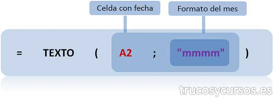 """Mes en letra en Excel: Función Excel, =TEXTO(A2;""""mmmm"""")"""