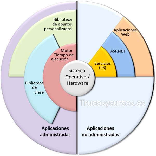 Estructura de las aplicaciones administradas por .NET Framework