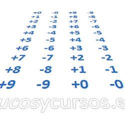 Mostrar en Excel el signo más (+) en números positivos