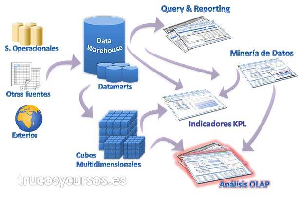 El Cubo de OLAP en Excel: Procedimiento Business Intelligence para generar una solución Cubo de OLAP