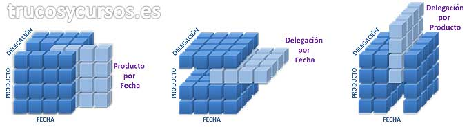 El Cubo de OLAP en Excel: Representación extracción de datos de un cubo OLAP.