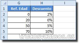 BuscarV con coincidencia cercana en Excel: Columna G con franja de edades y columna H con el descuento aplicado.