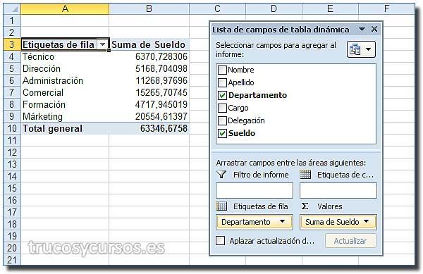 Hoja Excel con tabla dinámica: Departamento y Sueldo.