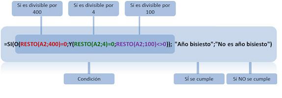 """Función anidada=SI(O(RESTO(A2;400)=0;Y(RESTO(A2;4)=0;RESTO(A2;100)<>0)); """"Año bisiesto"""";""""No es año bisiesto"""")"""