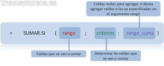 Función =SUMAR.SI(rango; criterio; rango_suma)