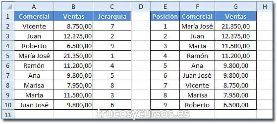 Buscar y Ordenar datos en Excel: Columna E con posición, F Nombre comercial y G importe ventas