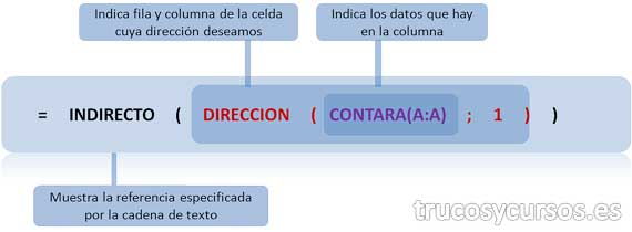 Último valor introducido en Excel: Función anidada =INDIRECTO(DIRECCION(CONTARA(A:A);1))