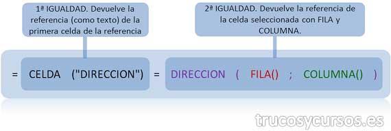 """Función anidada: =CELDA(""""DIRECCION"""")=DIRECCION(FILA();COLUMNA())"""