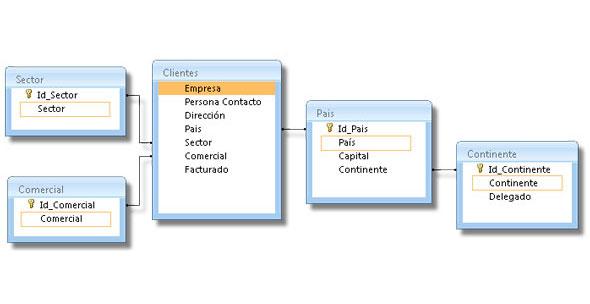 PowerPivot crear un modelo de datos eficiente en Excel