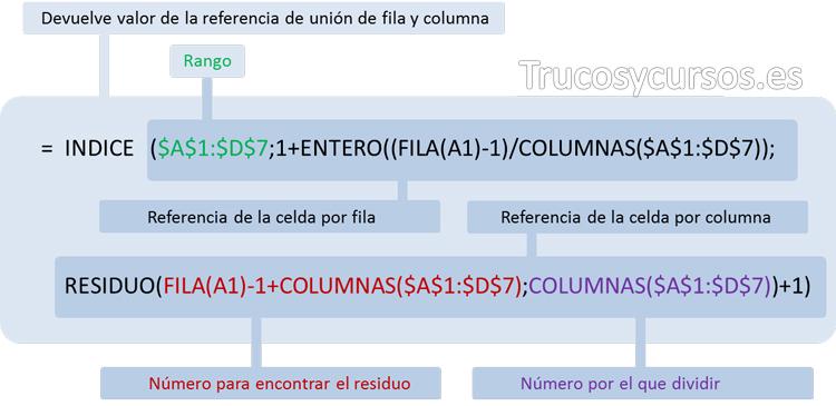 Función anidada para convertir los valores de un rango en una columna