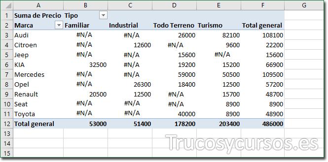 Los 5 errores más frecuentes en tablas dinámicas Excel: Valores erróneos