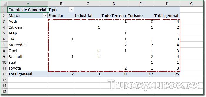 Los 5 errores más frecuentes en tablas dinámicas Excel: Texto en valores