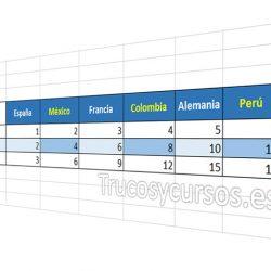 Buscar datos con BuscarV y sumar valores en Excel