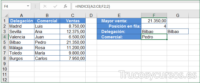 Hoja Excel, celda F4 con comercial del valor mayor de ventas