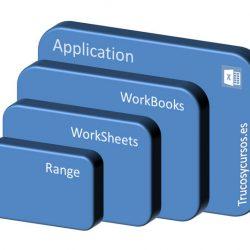 Objetos, colecciones, métodos (VBA Excel)