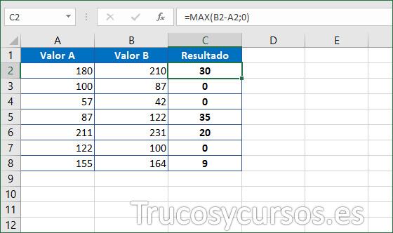 Celda C2 con la función =MAX(B2-A2;0)