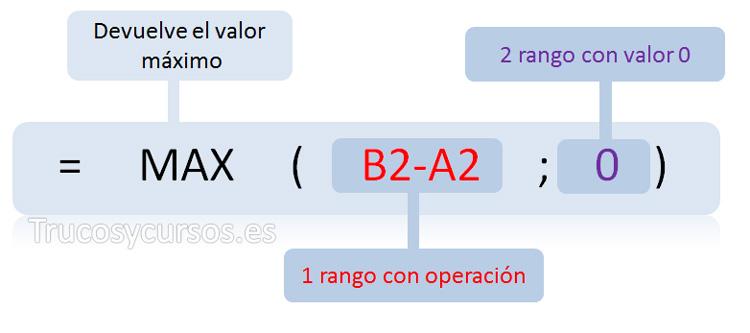 Función =MAX(B2-A2;0)