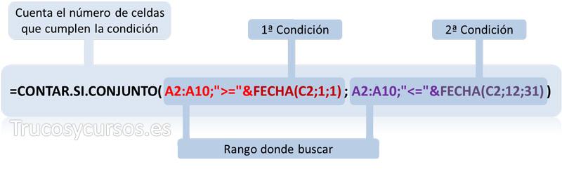 Funciones anidadas CONTAR.SI.CONJUNTO y FECHA en Excel