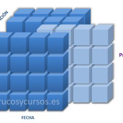 El Cubo de OLAP en Excel