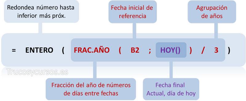 Función anidada =ENTERO(FRAC.AÑO(B2;HOY())/3)