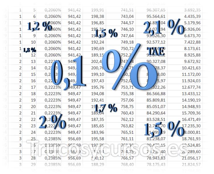 Préstamo con tabla de amortización TAE en Excel