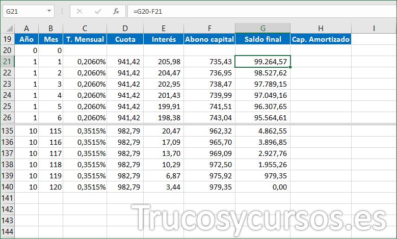 Hoja Excel con fórmula para el Saldo final del préstamo
