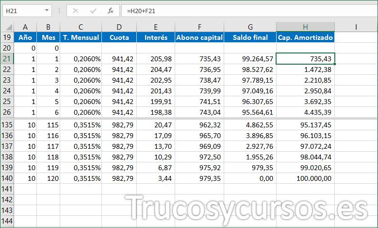 Hoja Excel con fórmula para el capital amortizado del préstamo