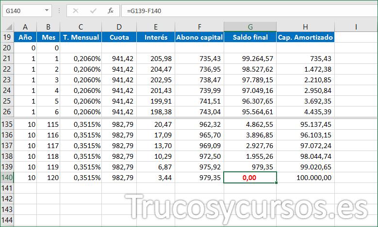 Hoja Excel con el resultado del préstamo, celda G140 con valor cero