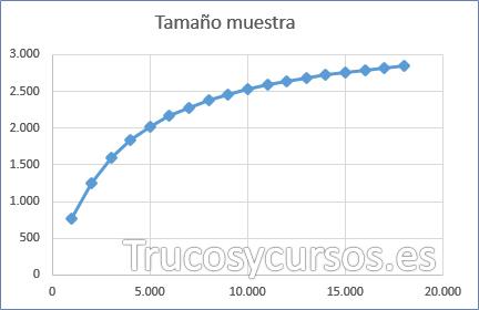 Gráfico de tamaño muestra