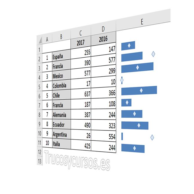 Compara valores de manera rápida y visual en Excel