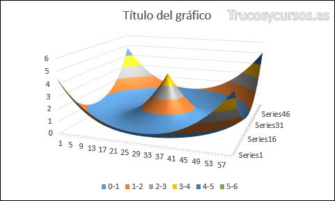 Gráfico de superficie 3D Excel