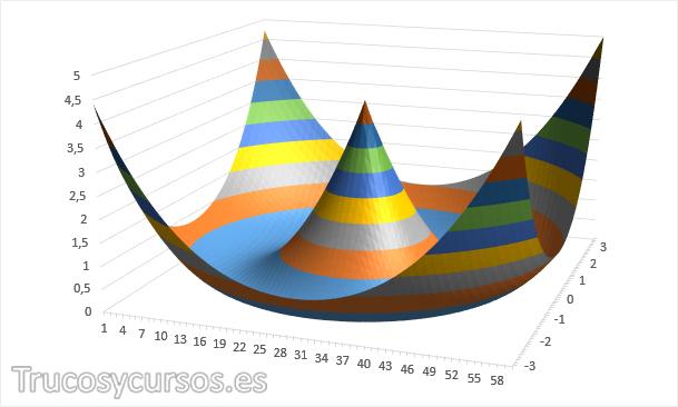 Gráfico de superficie 3D personalizado
