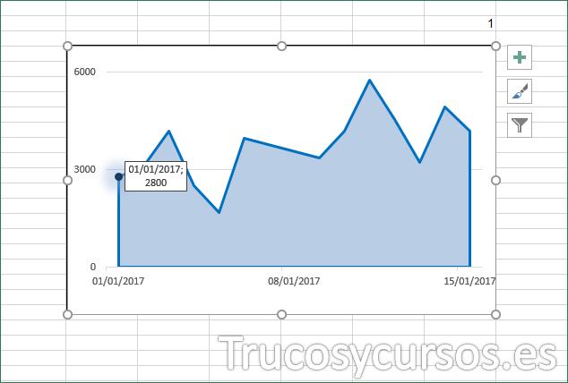 Hoja Excel con gráfico mostrando marcador y etiqueta de datos
